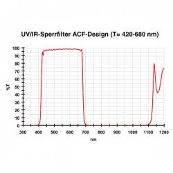 "Фильтр Baader UV/IR Cut, 1,25"""