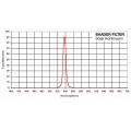 """Фильтр Baader Solar Continuum, 1,25"""""""