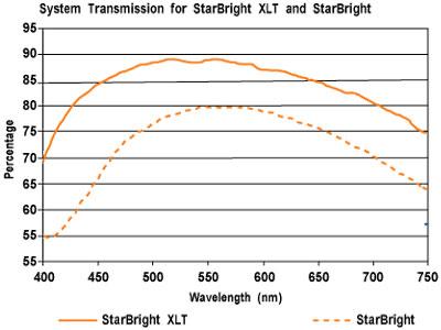 Инструкция к Телескопу Star 36050